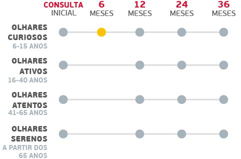 tabla-Serviço visual
